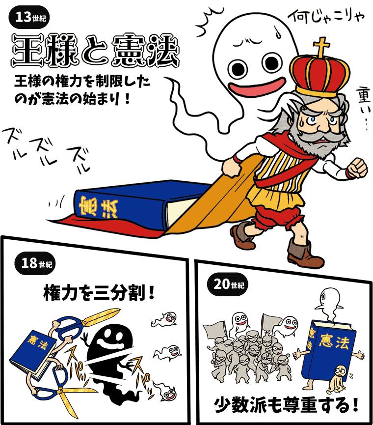 憲法の歴史